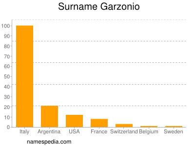 Surname Garzonio