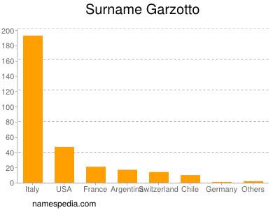 Surname Garzotto