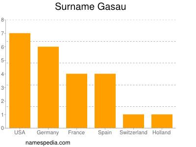 Surname Gasau