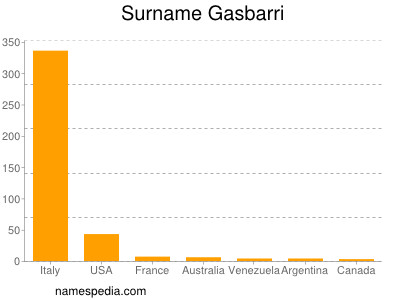 Surname Gasbarri
