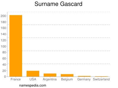 Surname Gascard