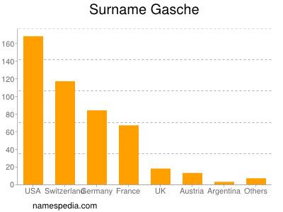 Surname Gasche
