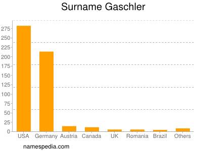 Surname Gaschler