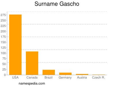 Surname Gascho