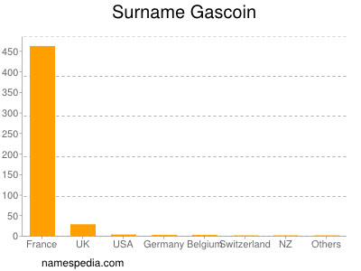 Surname Gascoin
