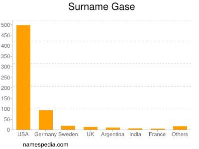 Surname Gase