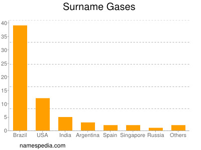 Surname Gases