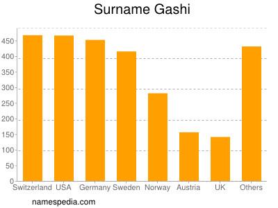 Surname Gashi
