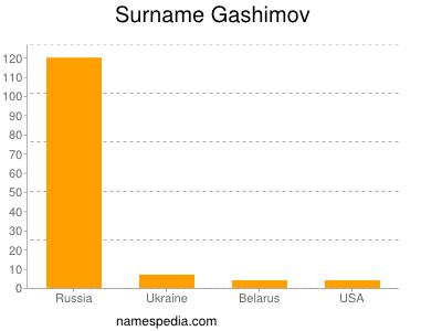 Surname Gashimov