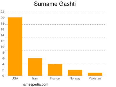 Surname Gashti