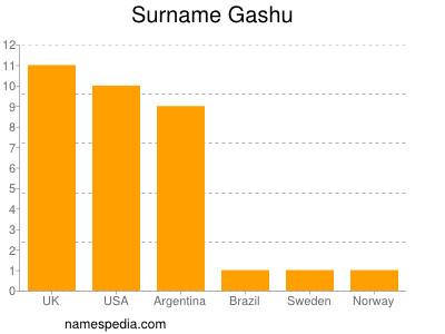 Surname Gashu