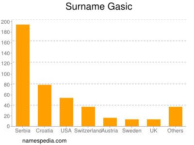 Surname Gasic