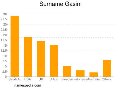 Surname Gasim