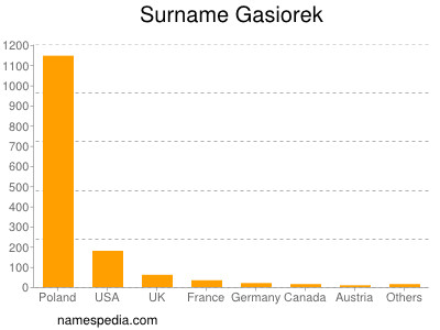 Surname Gasiorek
