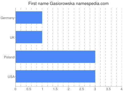 Given name Gasiorowska