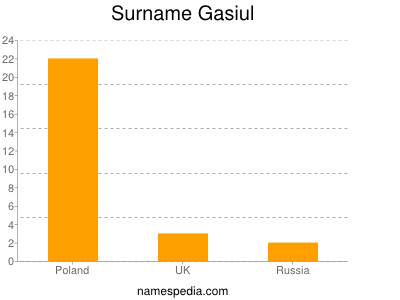 Surname Gasiul