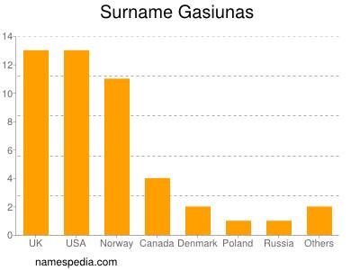 Surname Gasiunas
