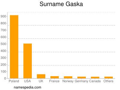 Surname Gaska