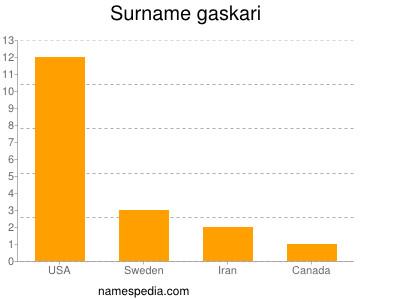 Surname Gaskari
