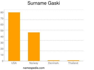 Surname Gaski