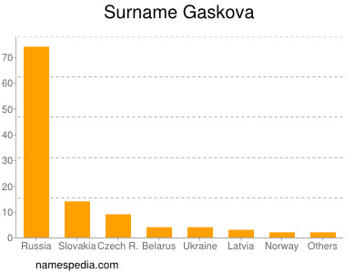Surname Gaskova