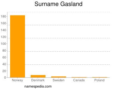 Surname Gasland