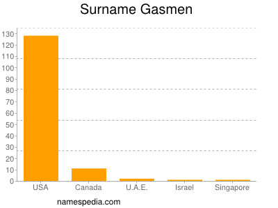 Surname Gasmen
