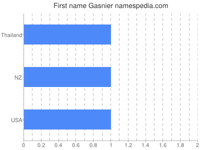Given name Gasnier