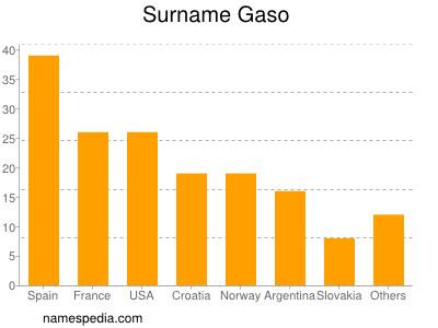 Surname Gaso