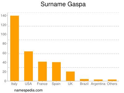 Surname Gaspa