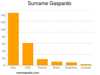 Surname Gaspardo