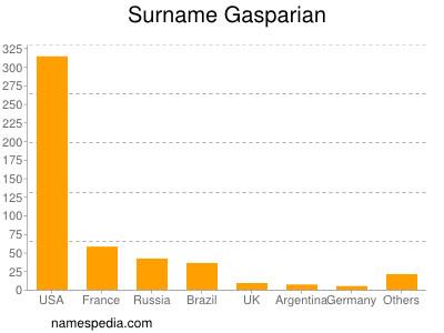 Surname Gasparian