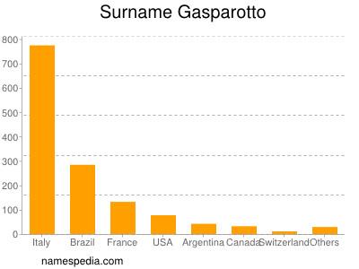 Surname Gasparotto