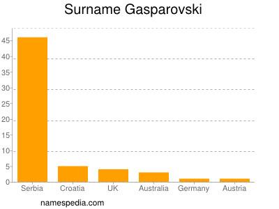 Surname Gasparovski