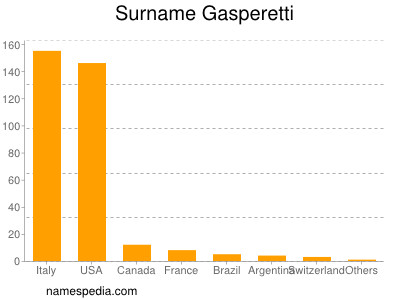 Surname Gasperetti