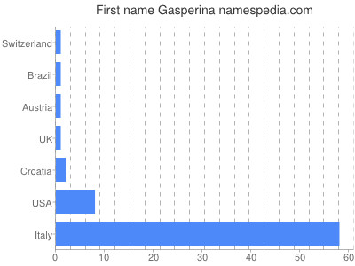 Given name Gasperina