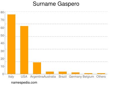 Surname Gaspero