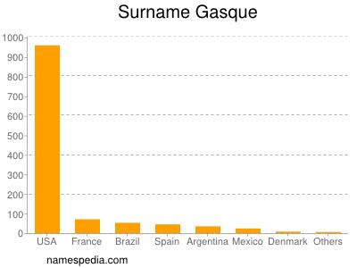 Surname Gasque