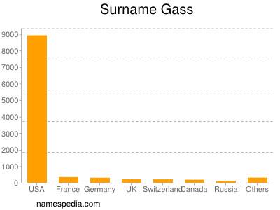 Surname Gass