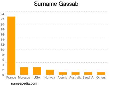 Surname Gassab