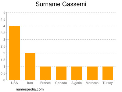 Surname Gassemi