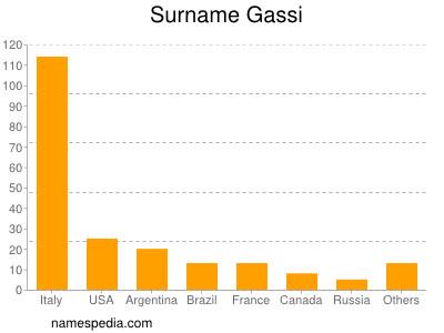 Surname Gassi