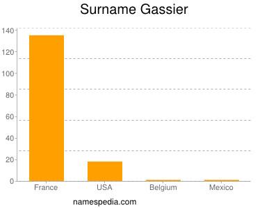 Surname Gassier