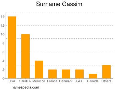 Surname Gassim