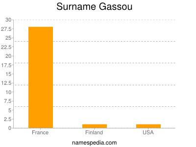 Surname Gassou