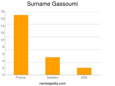Surname Gassoumi