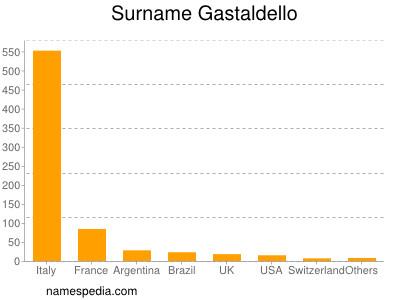 Surname Gastaldello