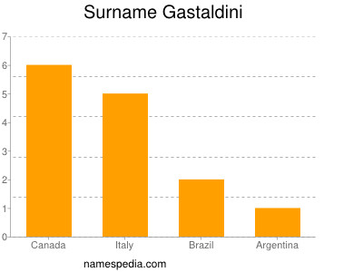 Surname Gastaldini