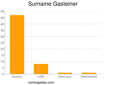 Surname Gasteiner