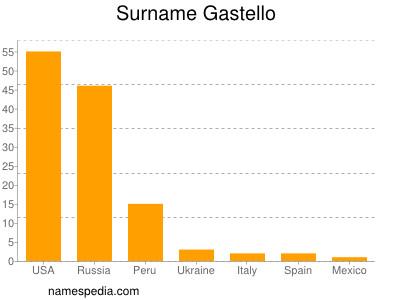 Surname Gastello